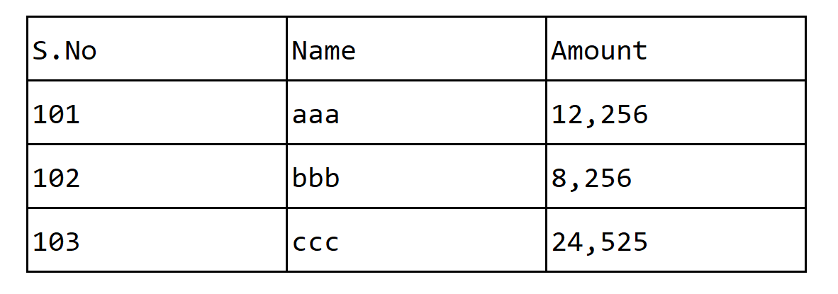 HTML Table Tags | | Softlect